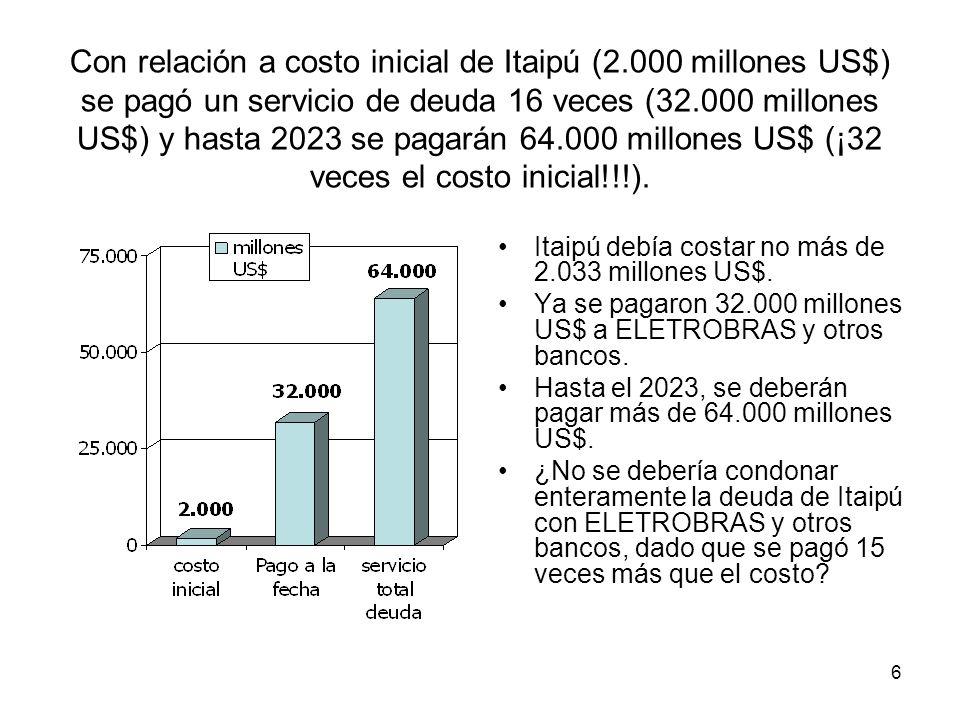 Con relación a costo inicial de Itaipú (2