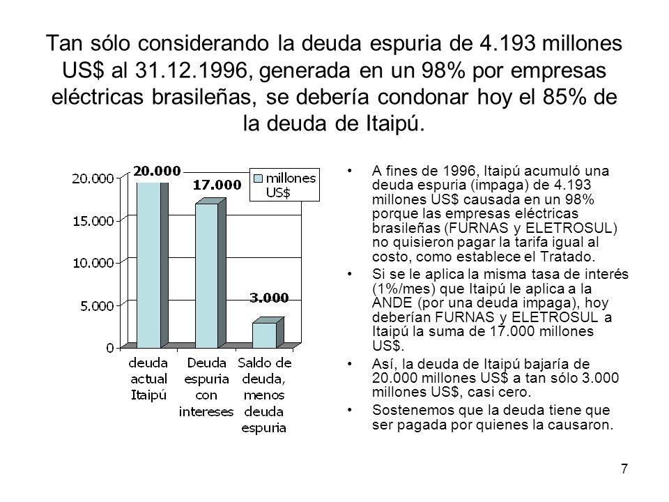 Tan sólo considerando la deuda espuria de 4.193 millones US$ al 31.12.1996, generada en un 98% por empresas eléctricas brasileñas, se debería condonar hoy el 85% de la deuda de Itaipú.
