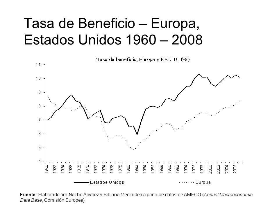 Tasa de Beneficio – Europa, Estados Unidos 1960 – 2008