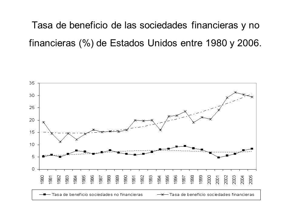 Tasa de beneficio de las sociedades financieras y no financieras (%) de Estados Unidos entre 1980 y 2006.