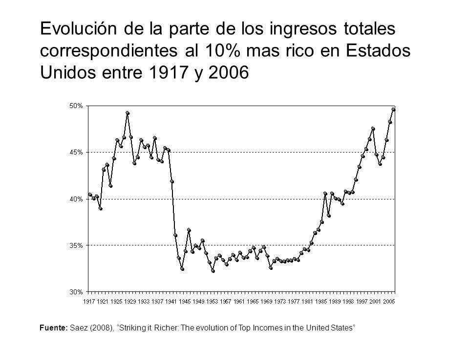 Evolución de la parte de los ingresos totales correspondientes al 10% mas rico en Estados Unidos entre 1917 y 2006