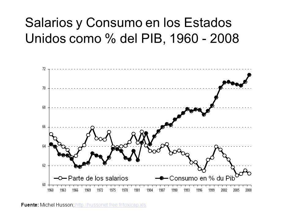 Salarios y Consumo en los Estados Unidos como % del PIB, 1960 - 2008