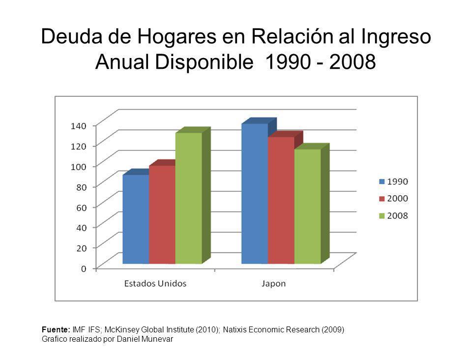 Deuda de Hogares en Relación al Ingreso Anual Disponible 1990 - 2008