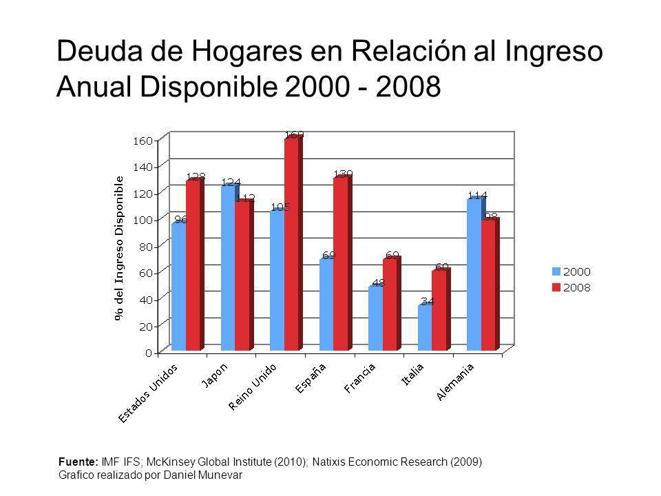 Deuda de Hogares en Relación al Ingreso Anual Disponible 2000 - 2008