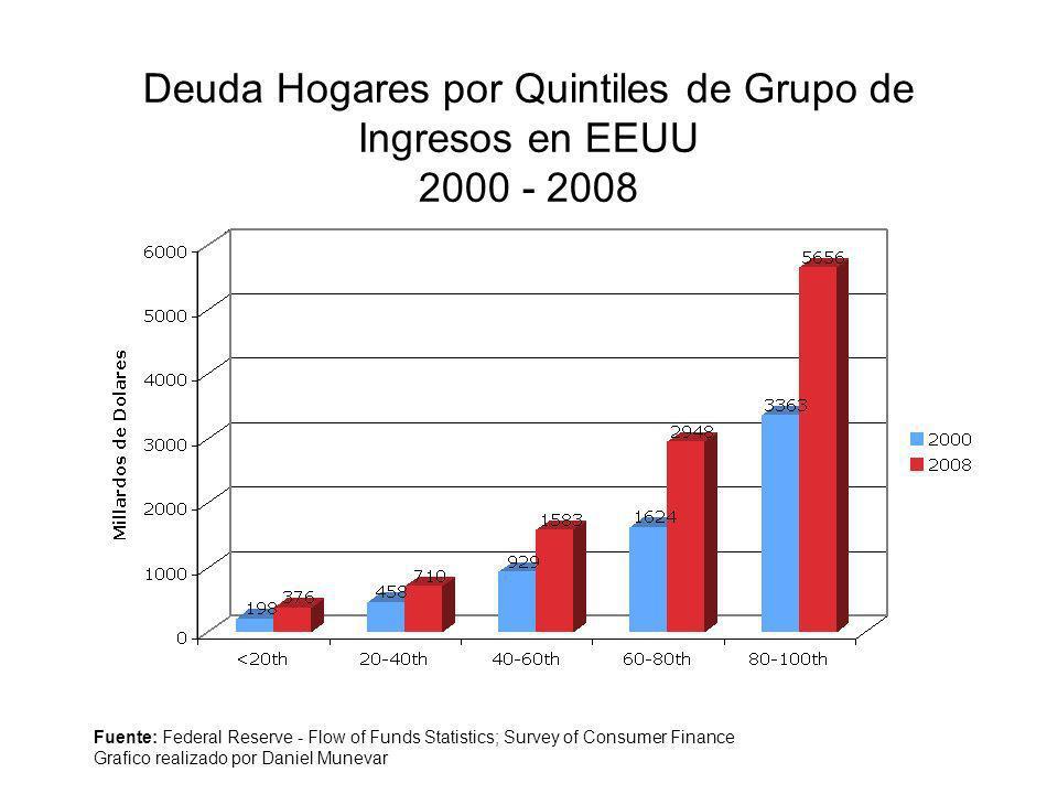 Deuda Hogares por Quintiles de Grupo de Ingresos en EEUU 2000 - 2008