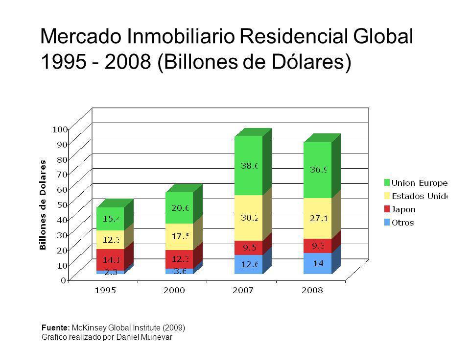 Mercado Inmobiliario Residencial Global 1995 - 2008 (Billones de Dólares)