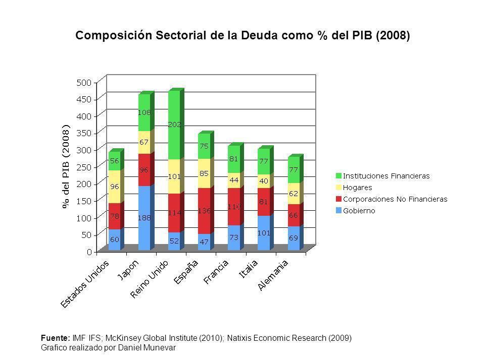 Composición Sectorial de la Deuda como % del PIB (2008)