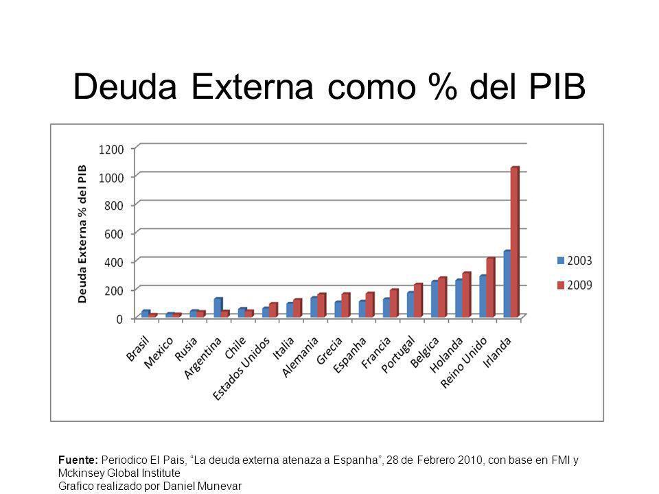 Deuda Externa como % del PIB