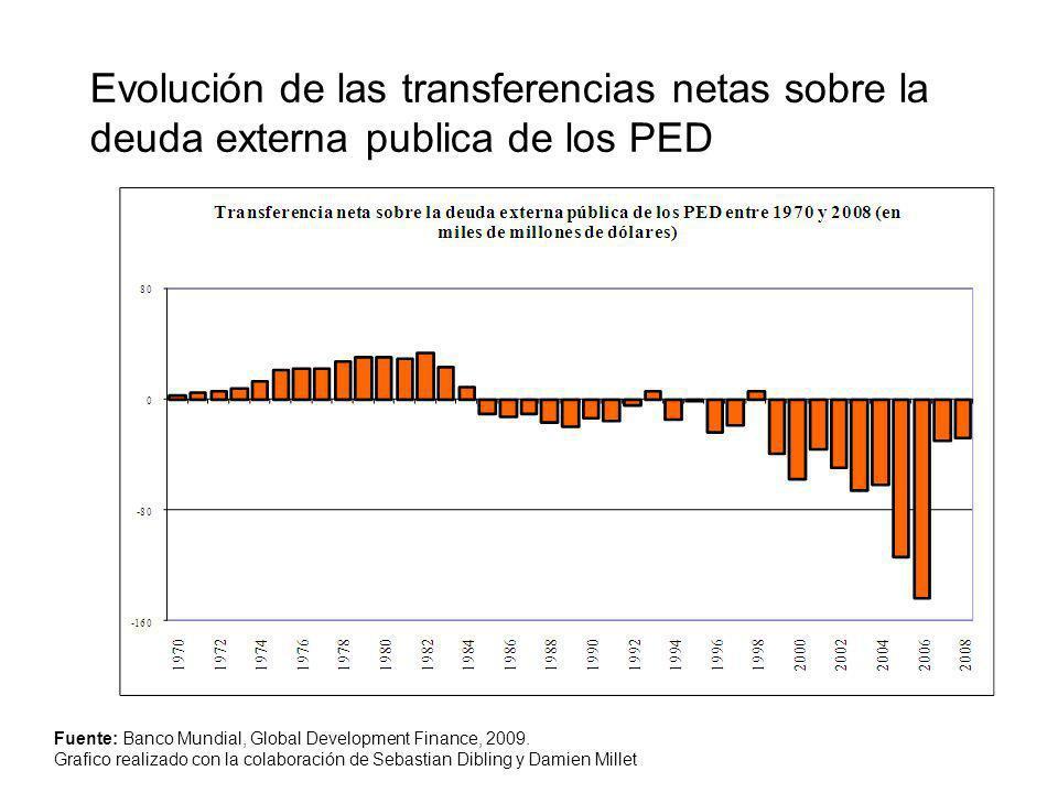 Evolución de las transferencias netas sobre la deuda externa publica de los PED