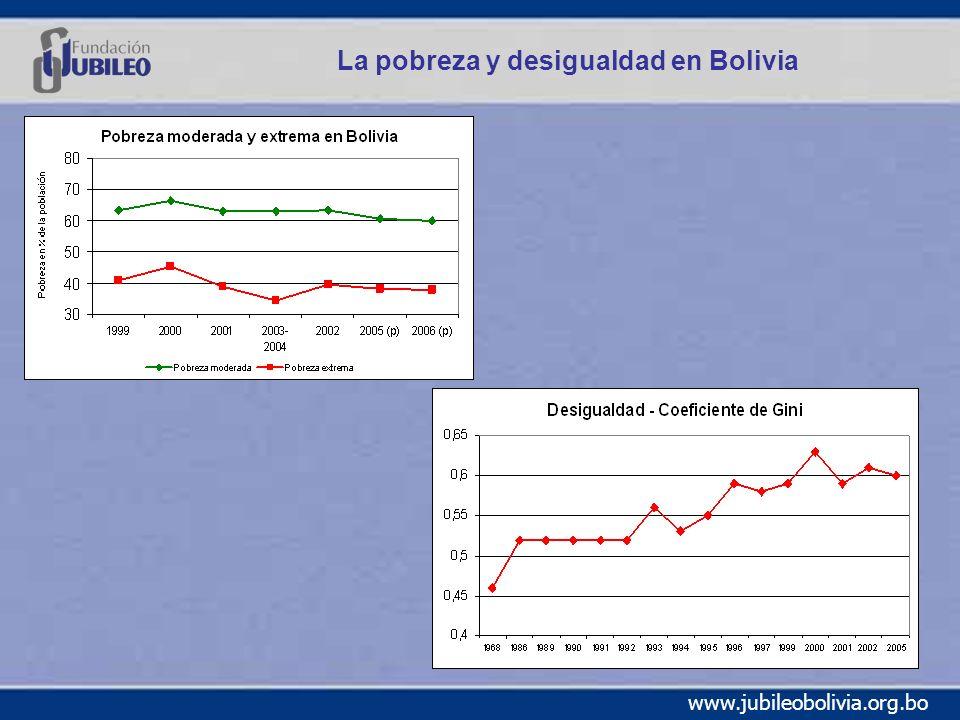 La pobreza y desigualdad en Bolivia