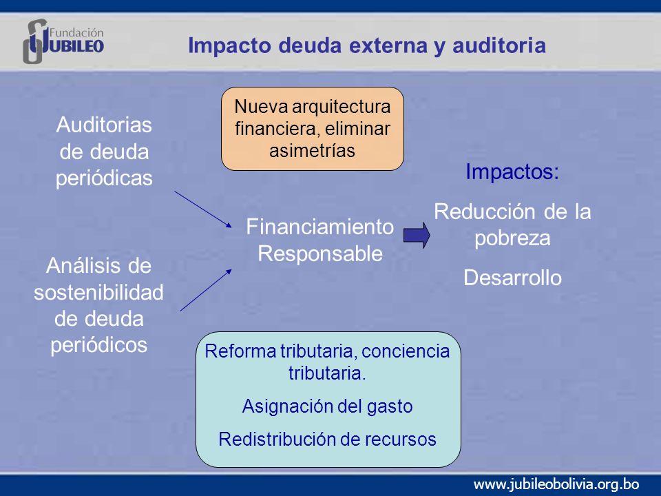 Impacto deuda externa y auditoria