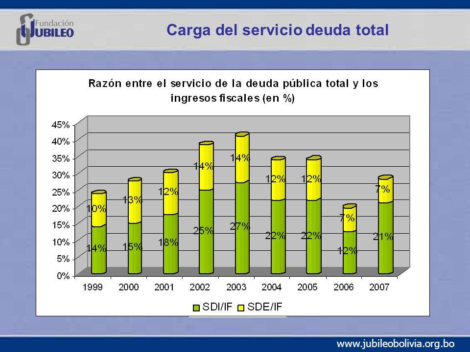 Carga del servicio deuda total
