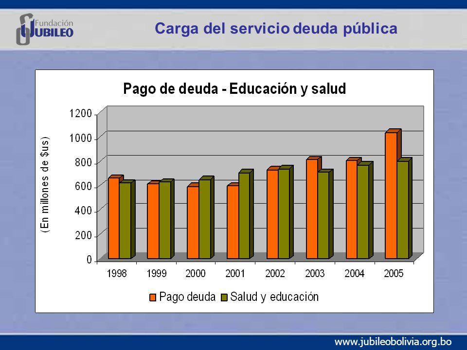 Carga del servicio deuda pública