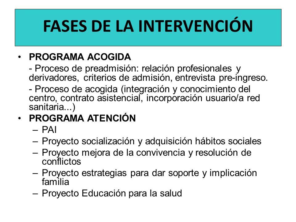 FASES DE LA INTERVENCIÓN