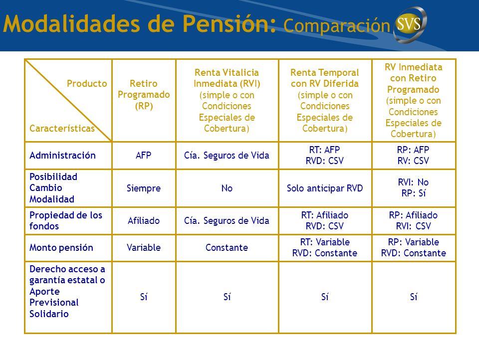 Modalidades de Pensión: Comparación