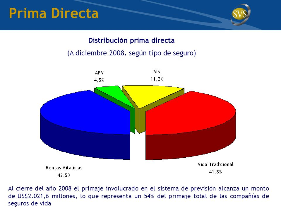 Distribución prima directa