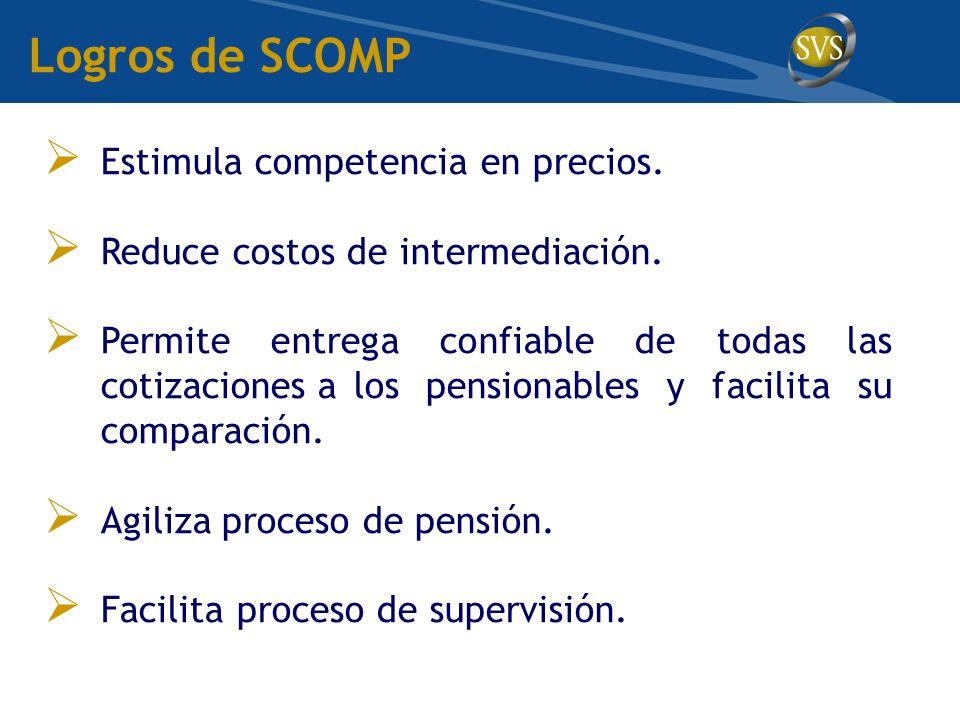 Logros de SCOMP Estimula competencia en precios.