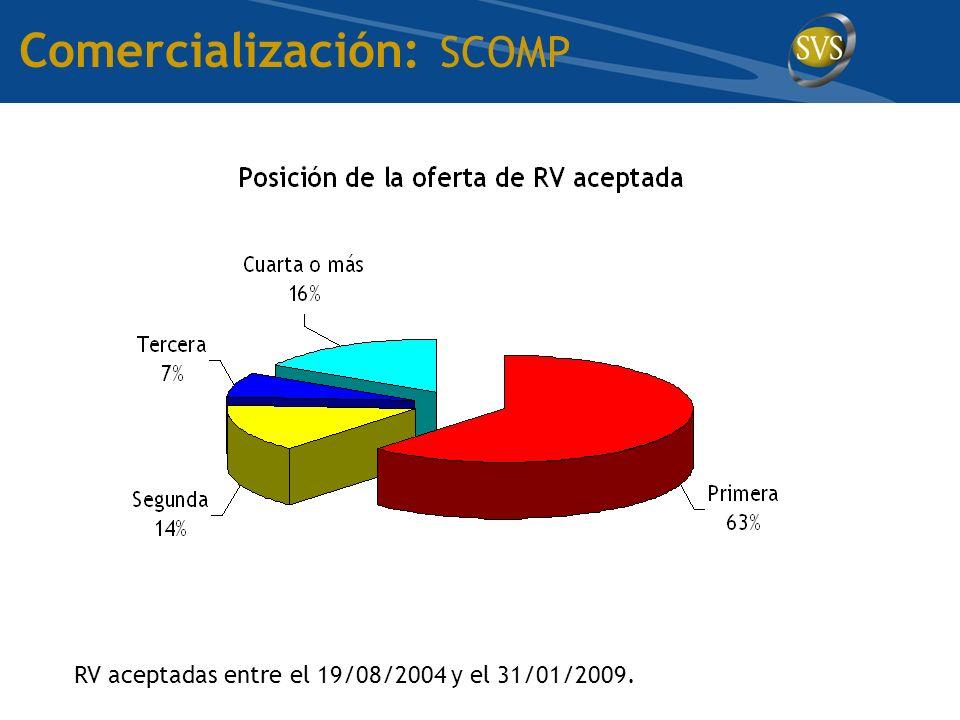Comercialización: SCOMP