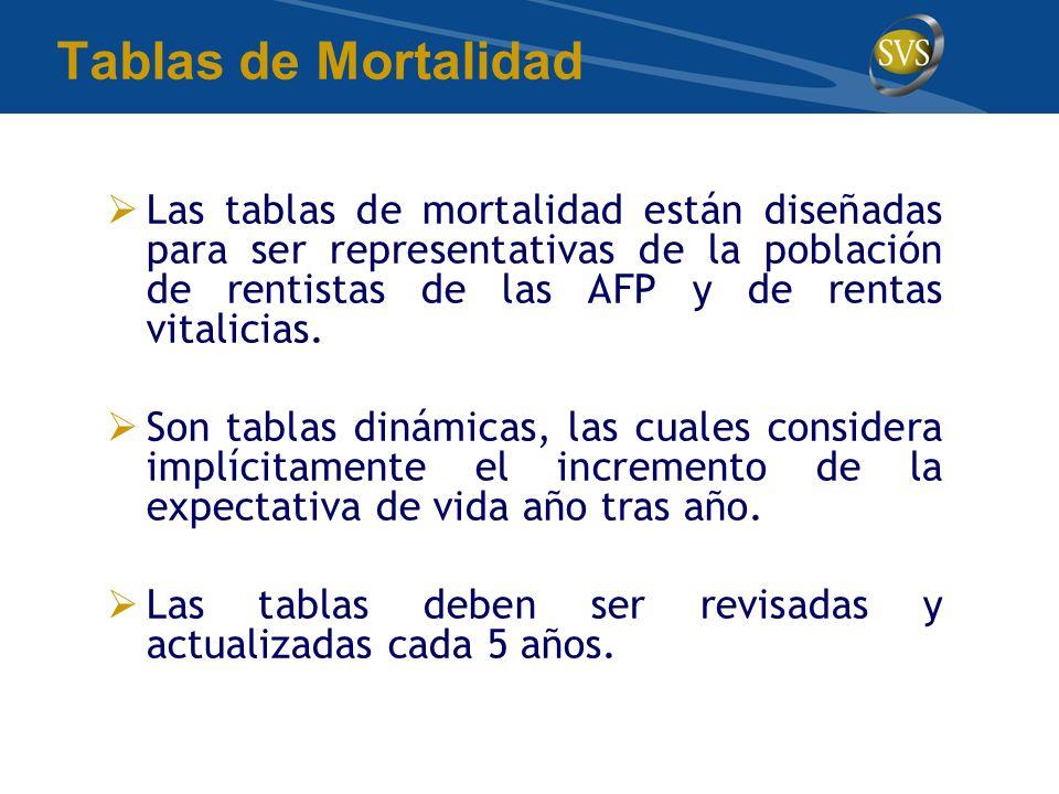 Tablas de Mortalidad