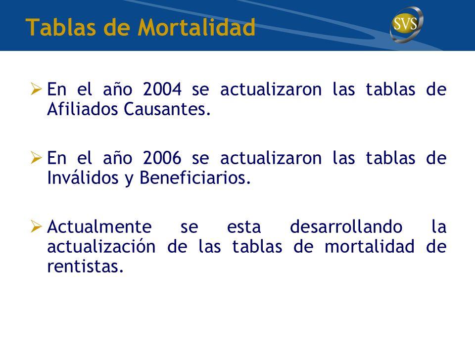 Tablas de Mortalidad En el año 2004 se actualizaron las tablas de Afiliados Causantes.