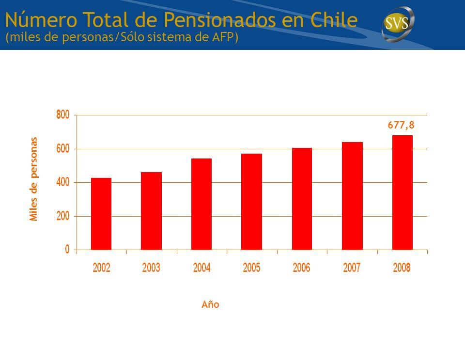 Número Total de Pensionados en Chile (miles de personas/Sólo sistema de AFP)