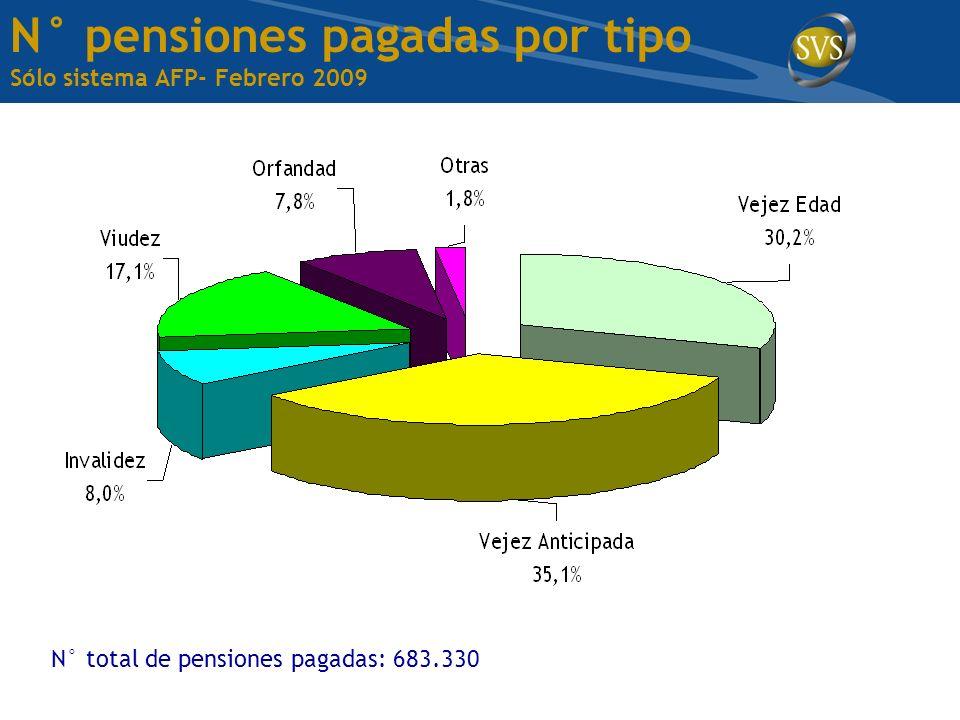N° pensiones pagadas por tipo Sólo sistema AFP- Febrero 2009