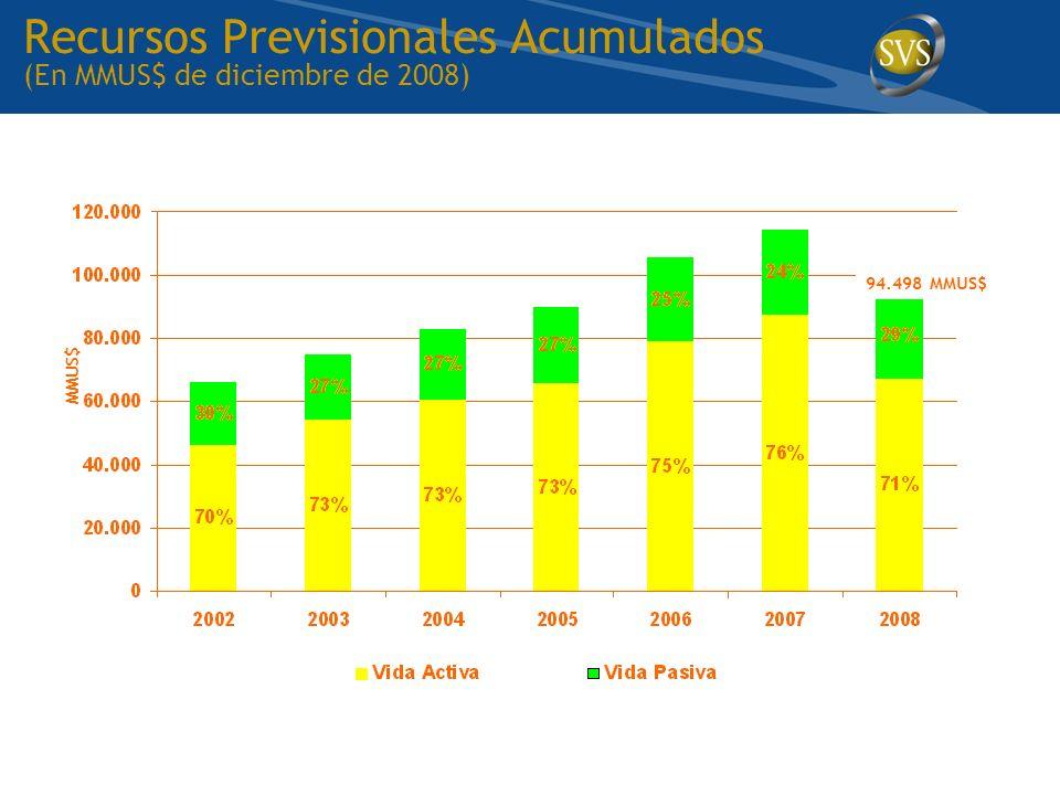 Recursos Previsionales Acumulados (En MMUS$ de diciembre de 2008)