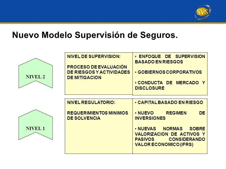 Nuevo Modelo Supervisión de Seguros.