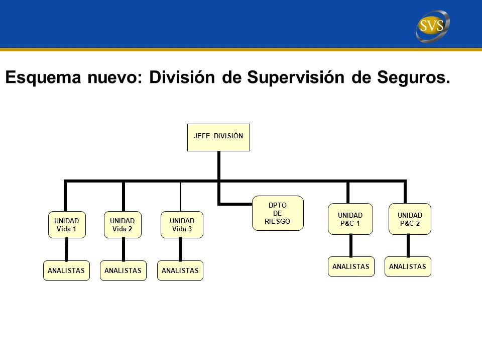Esquema nuevo: División de Supervisión de Seguros.
