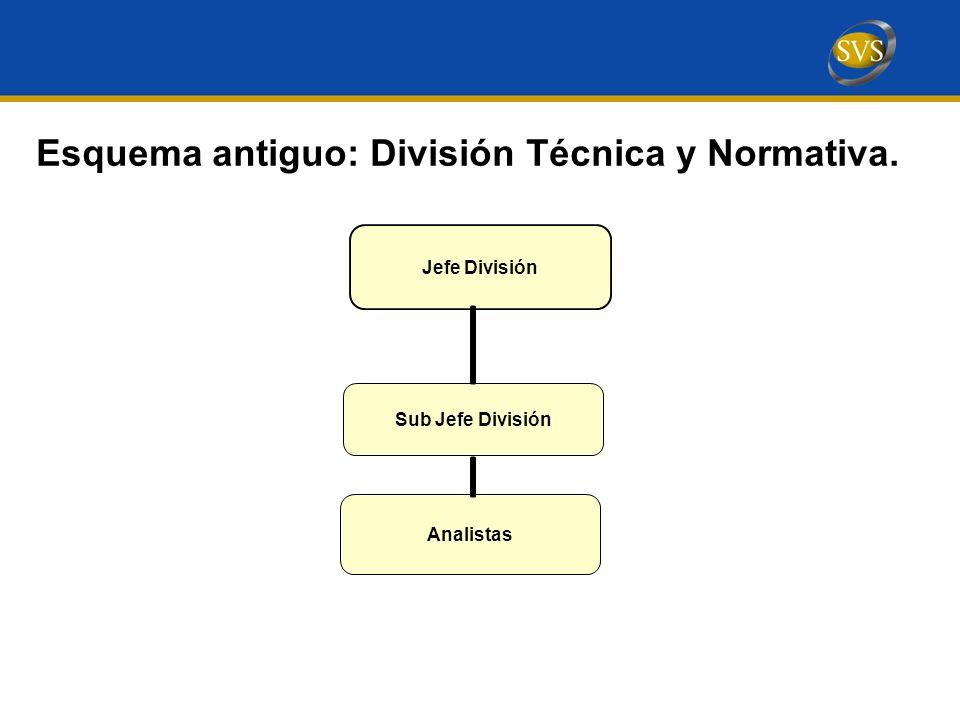 Esquema antiguo: División Técnica y Normativa.