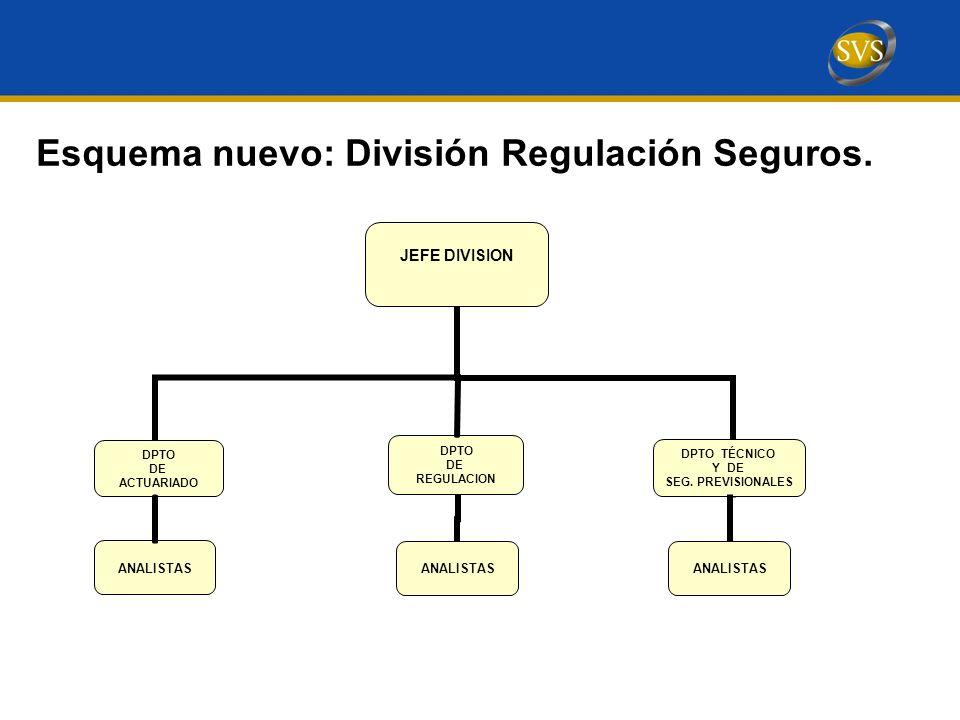 Esquema nuevo: División Regulación Seguros.