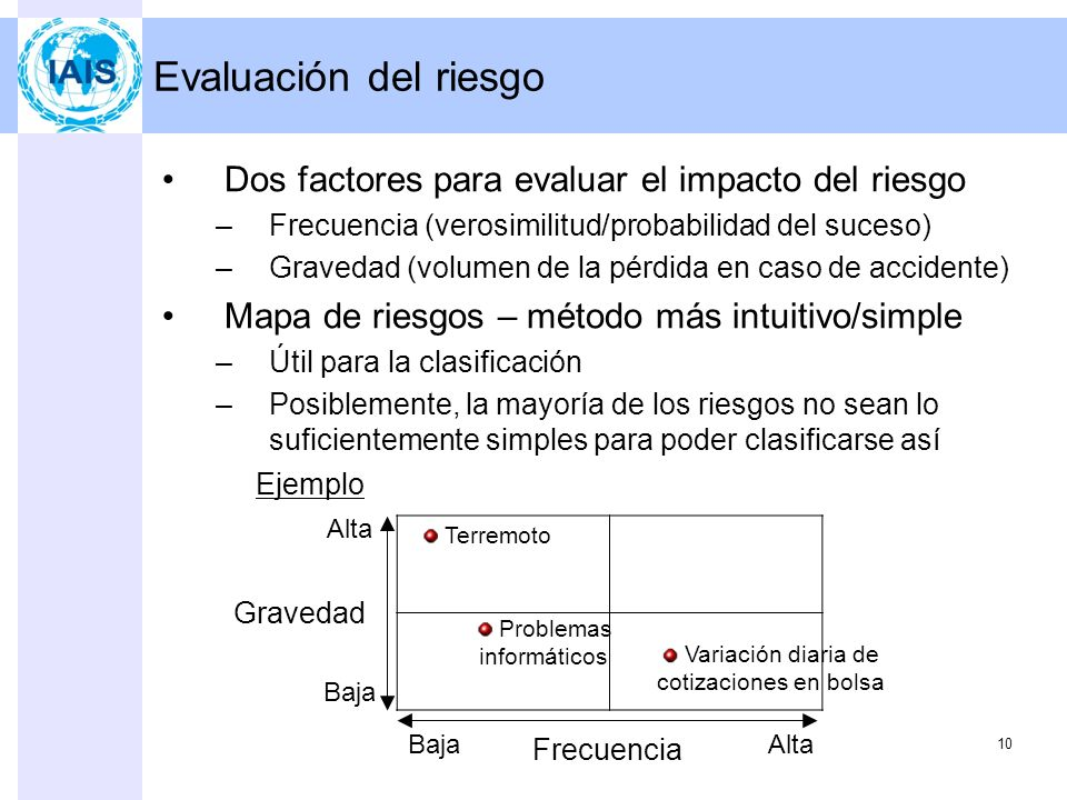 Evaluación del riesgo Dos factores para evaluar el impacto del riesgo