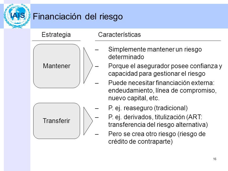 Financiación del riesgo
