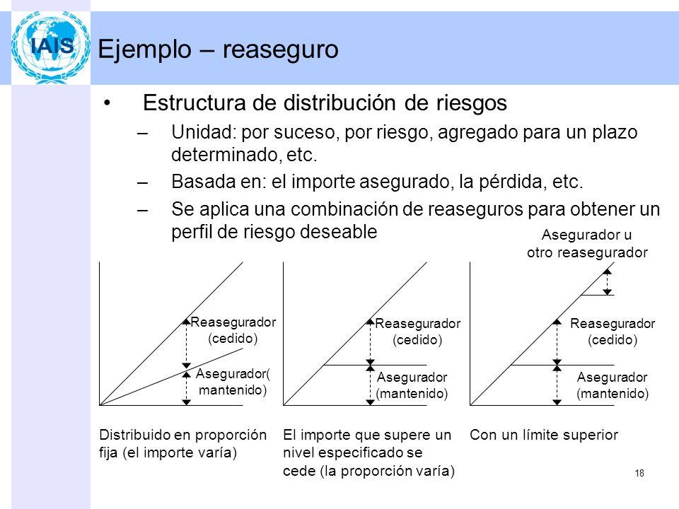 Ejemplo – reaseguro Estructura de distribución de riesgos