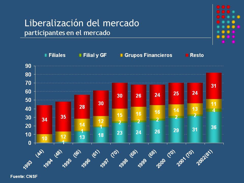 Liberalización del mercado participantes en el mercado