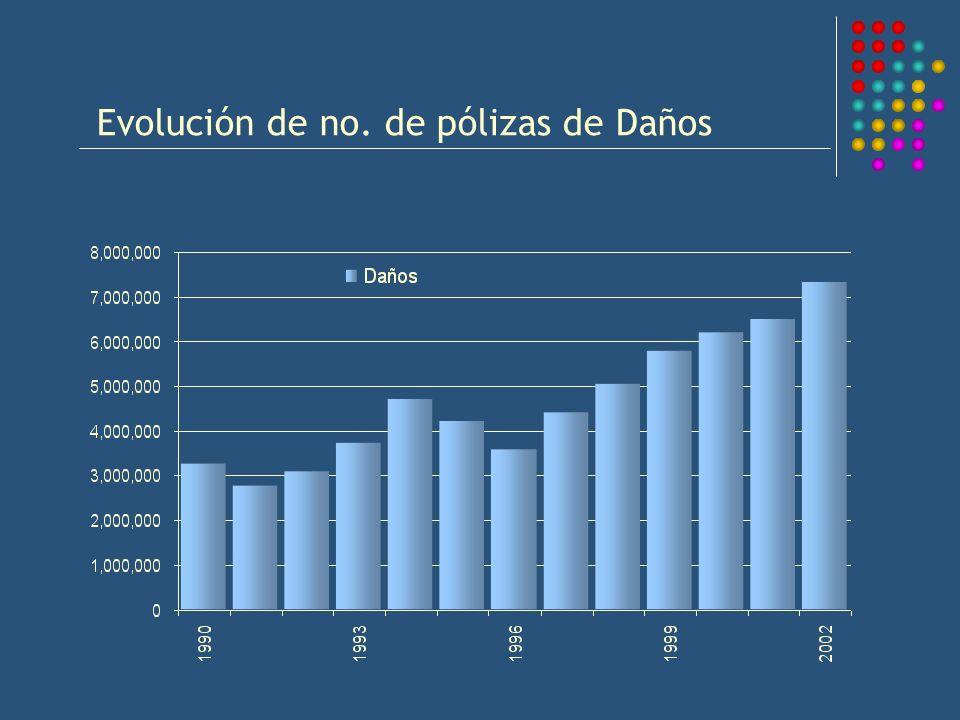 Evolución de no. de pólizas de Daños