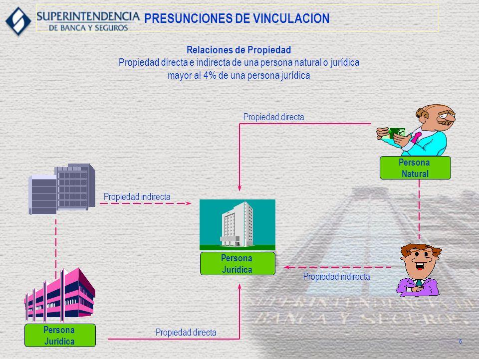 PRESUNCIONES DE VINCULACION Relaciones de Propiedad