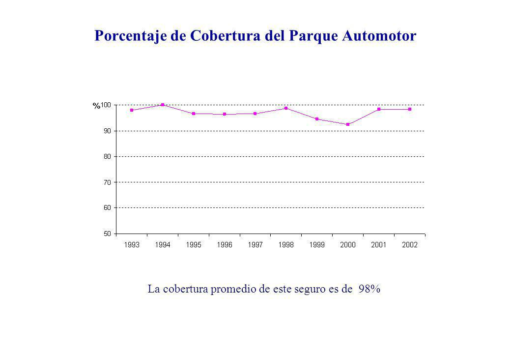 Porcentaje de Cobertura del Parque Automotor