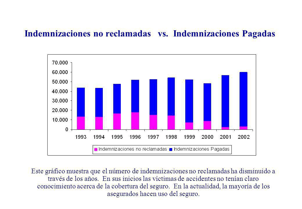 Indemnizaciones no reclamadas vs. Indemnizaciones Pagadas
