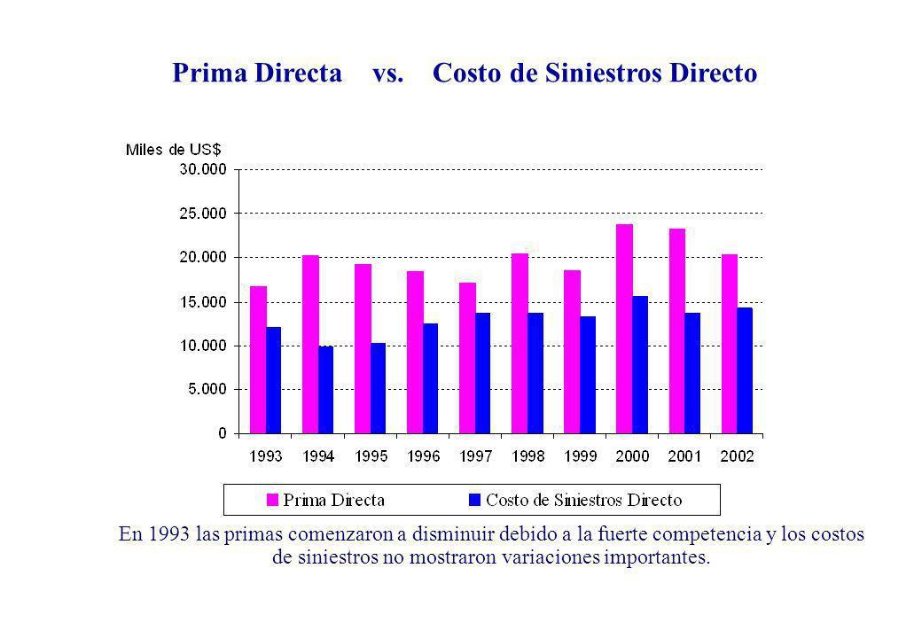Prima Directa vs. Costo de Siniestros Directo