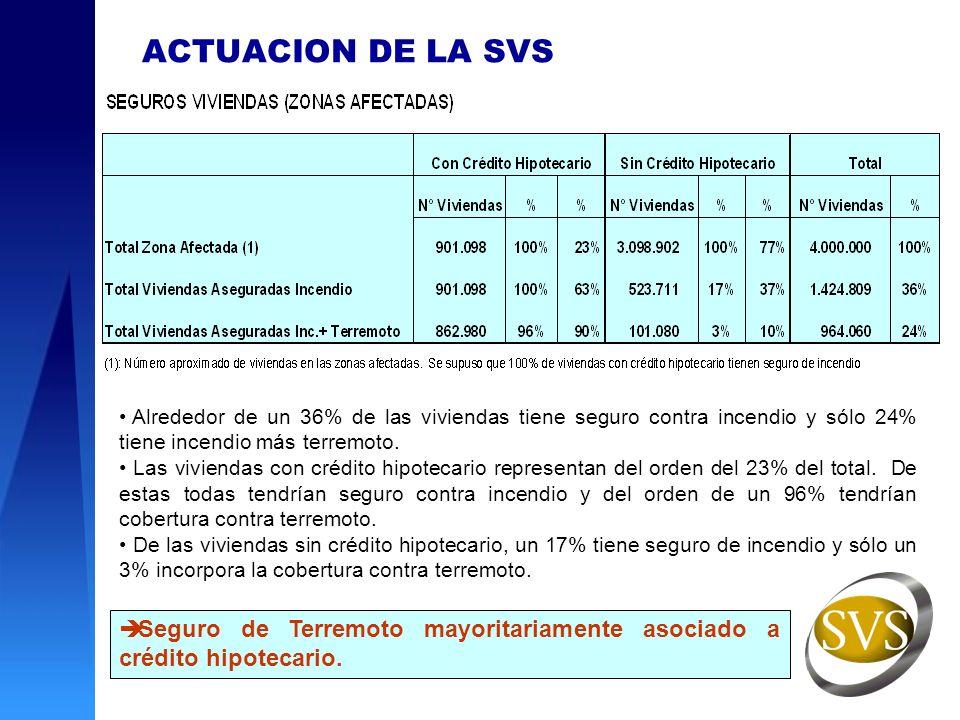 ACTUACION DE LA SVS Alrededor de un 36% de las viviendas tiene seguro contra incendio y sólo 24% tiene incendio más terremoto.