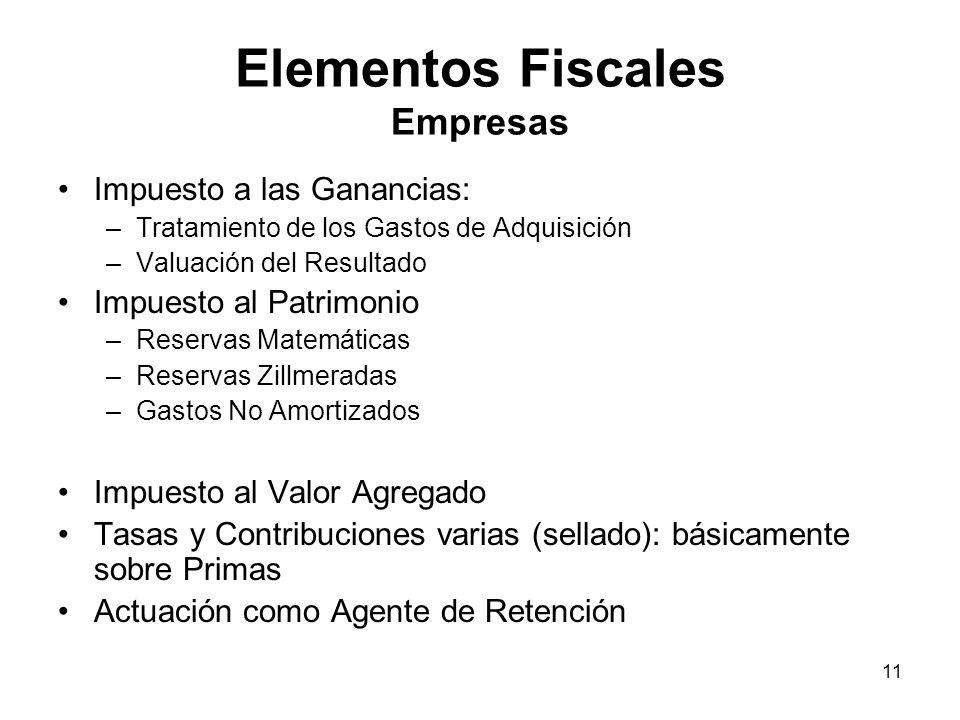 Elementos Fiscales Empresas