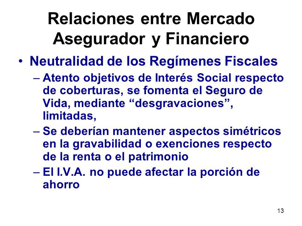 Relaciones entre Mercado Asegurador y Financiero