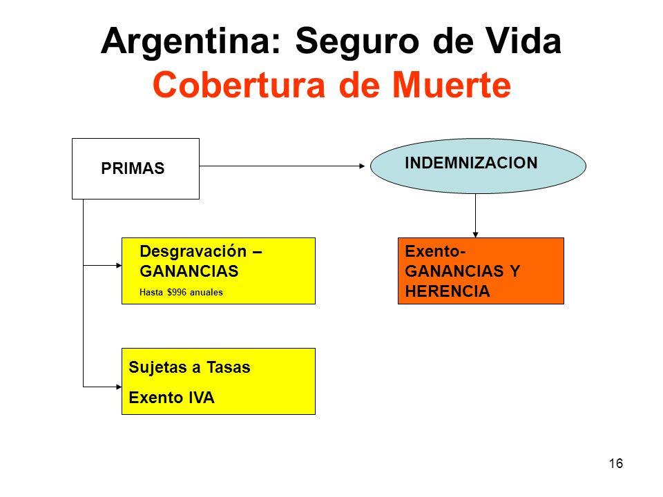 Argentina: Seguro de Vida Cobertura de Muerte
