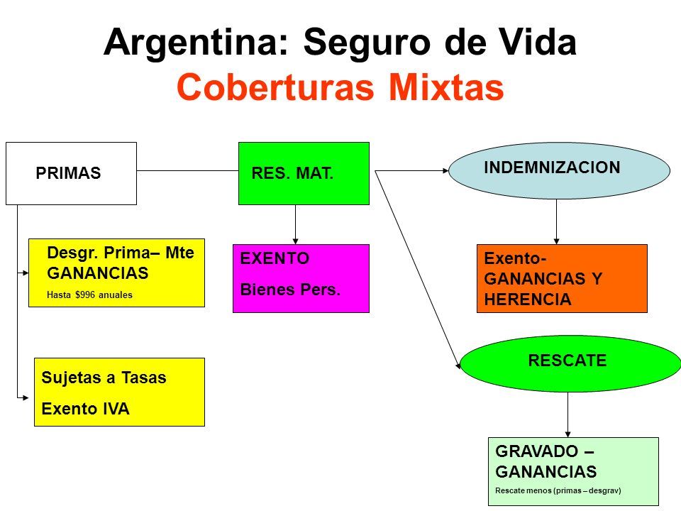 Argentina: Seguro de Vida Coberturas Mixtas