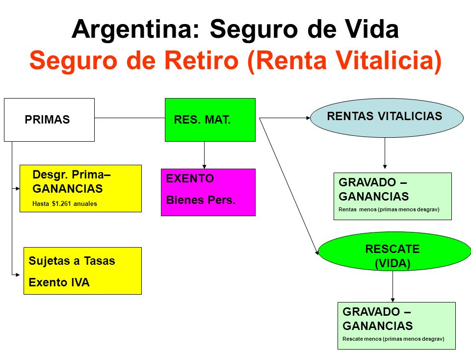 Argentina: Seguro de Vida Seguro de Retiro (Renta Vitalicia)