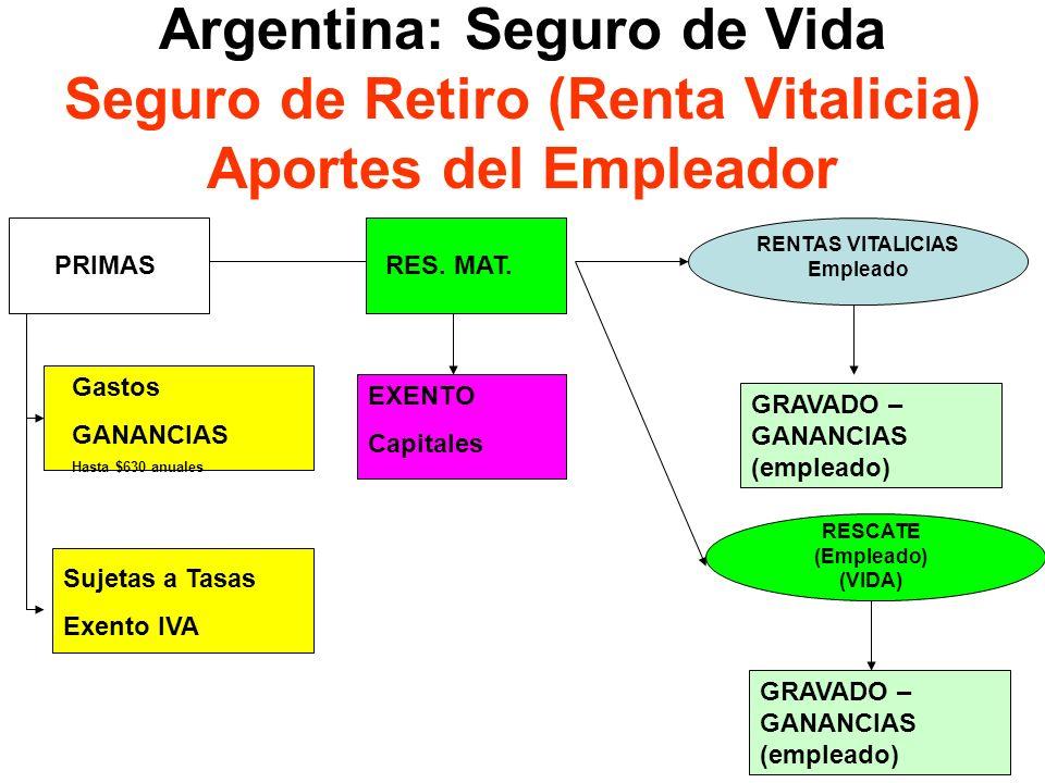 RENTAS VITALICIAS Empleado RESCATE (Empleado) (VIDA)