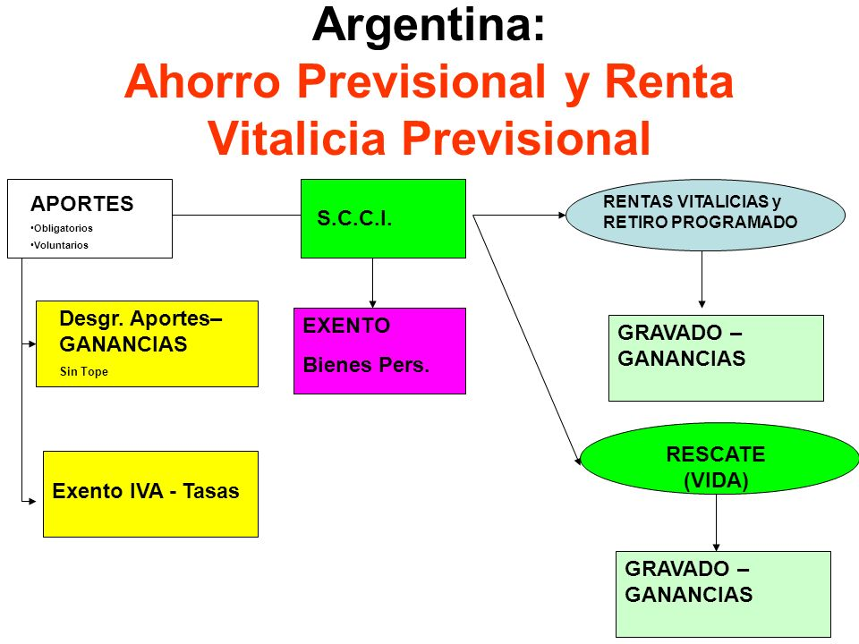 Argentina: Ahorro Previsional y Renta Vitalicia Previsional