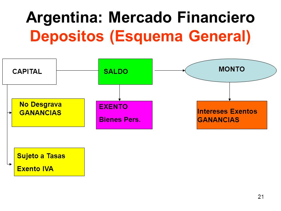 Argentina: Mercado Financiero Depositos (Esquema General)