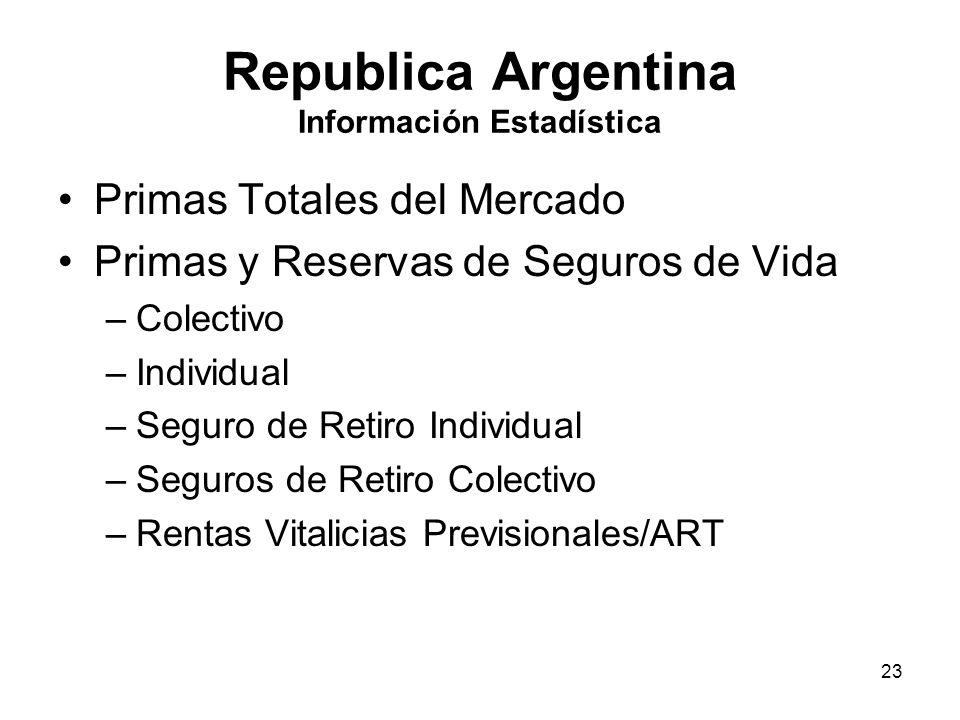 Republica Argentina Información Estadística